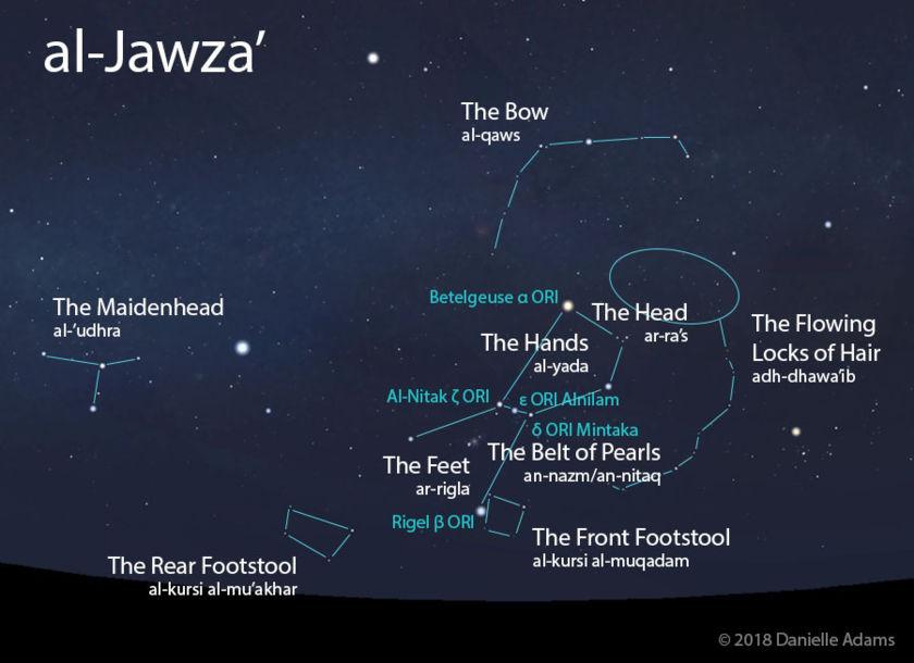 Al-Jawza'