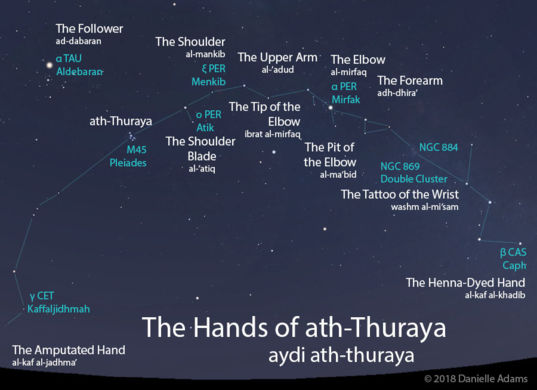 The Hands of ath-Thuraya