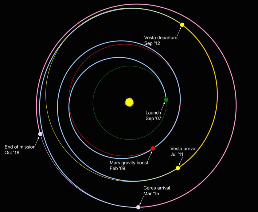 Dawn mission trajectory