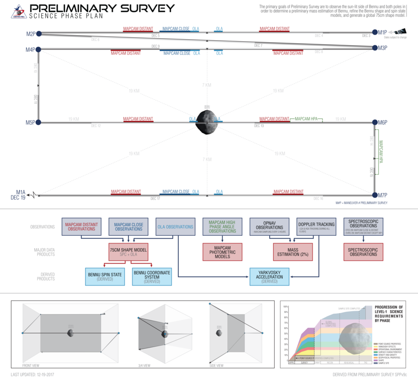 OSIRIS-REx preliminary survey operations timeline (prospective)