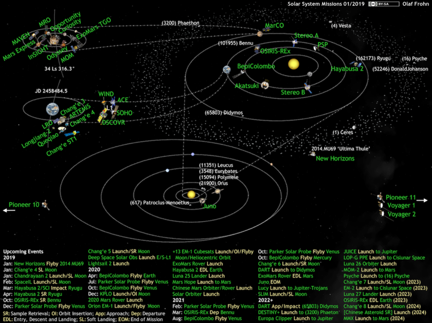 What's Up in the Solar System diagram by Olaf Frohn (updated for January 2019)