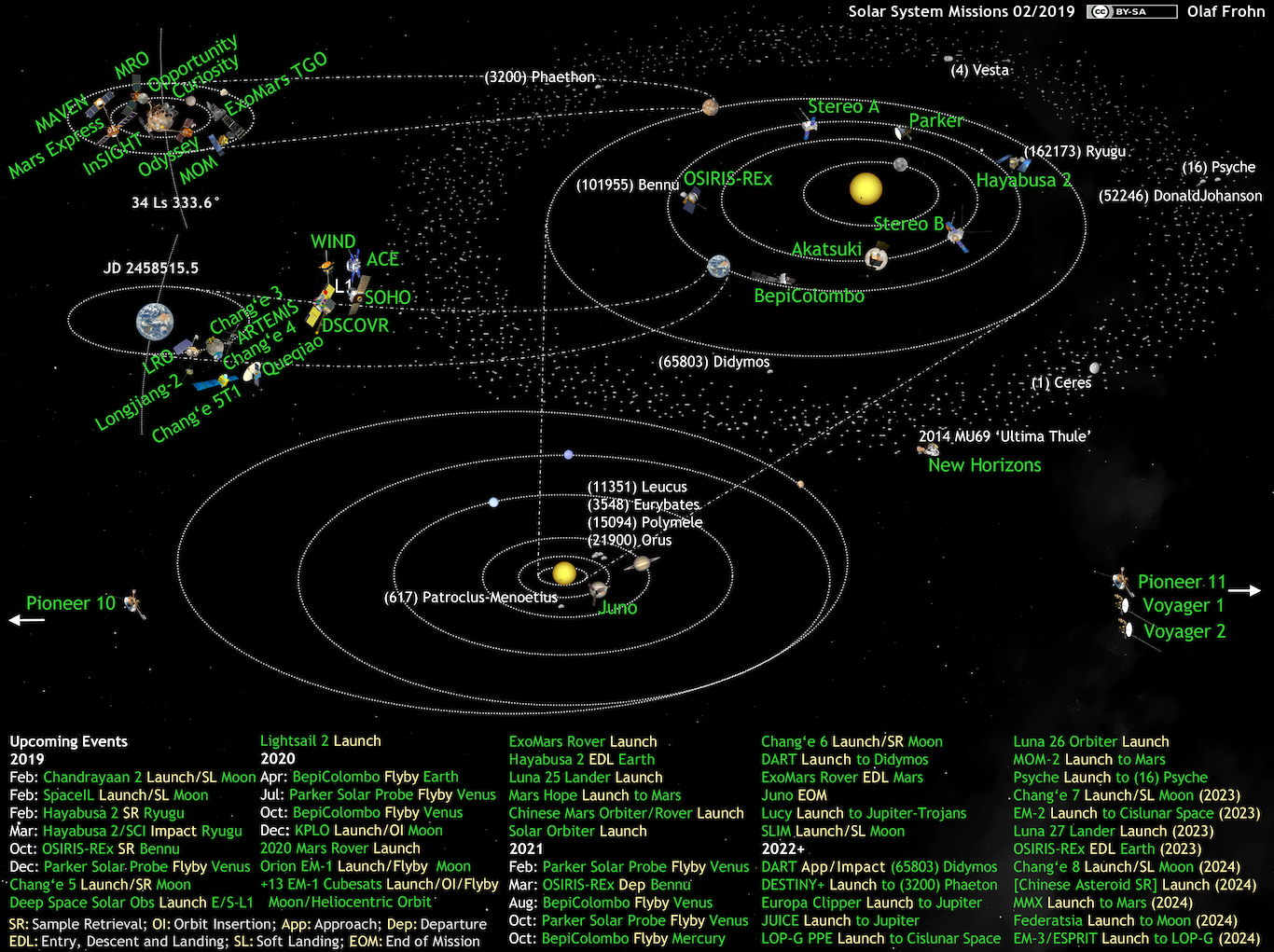 Cool Whats Up In The Solar System Diagram By Olaf Frohn Updated For May Wiring Cloud Tziciuggs Outletorg