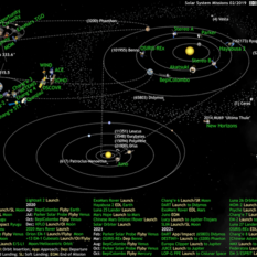 What's Up in the Solar System diagram by Olaf Frohn (updated for February 2019)