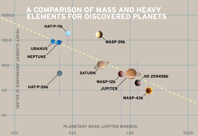 A Comparison of Mass and Heavy Elements for Discovered Planets