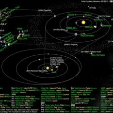 What's Up in the Solar System diagram by Olaf Frohn (updated for March 2019)