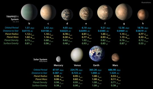 TRAPPIST-1 planet sizes compared to solar system planets