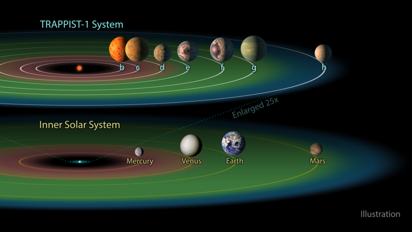 The habitable zone in the TRAPPIST-1 system