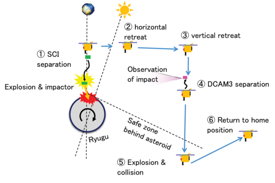 Hayabusa2 SCI sequence