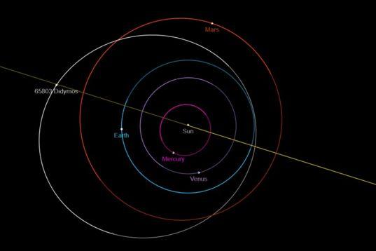 Didymos' orbit