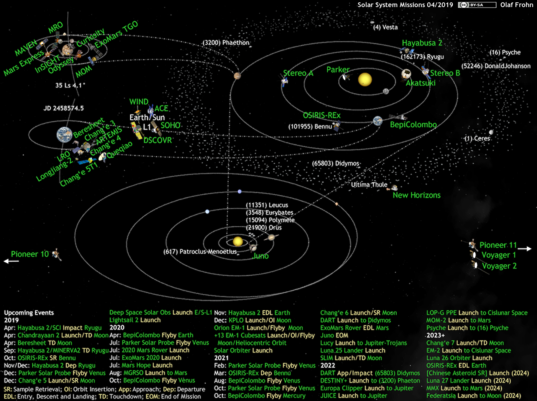 What's Up in the Solar System diagram by Olaf Frohn (updated for April 2019)