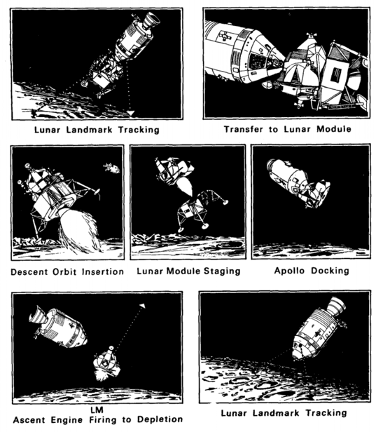 Apollo 10 lunar orbit operations