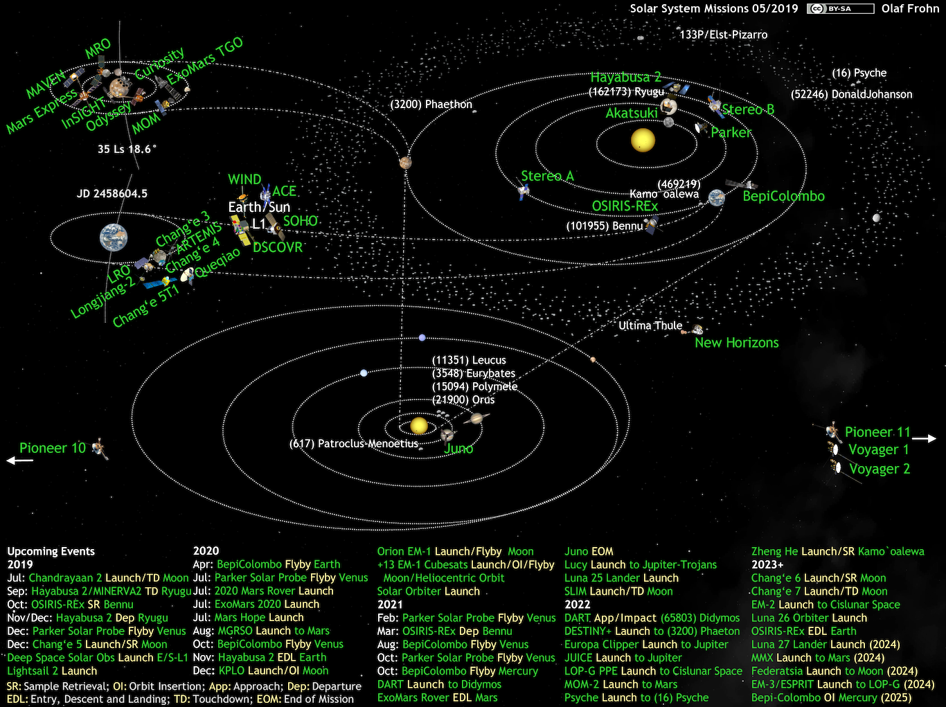 Terrific Whats Up In The Solar System Diagram By Olaf Frohn Updated For May Wiring Database Ittabxeroyuccorg