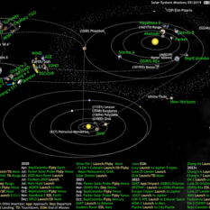 What's Up in the Solar System diagram by Olaf Frohn (updated for May 2019)
