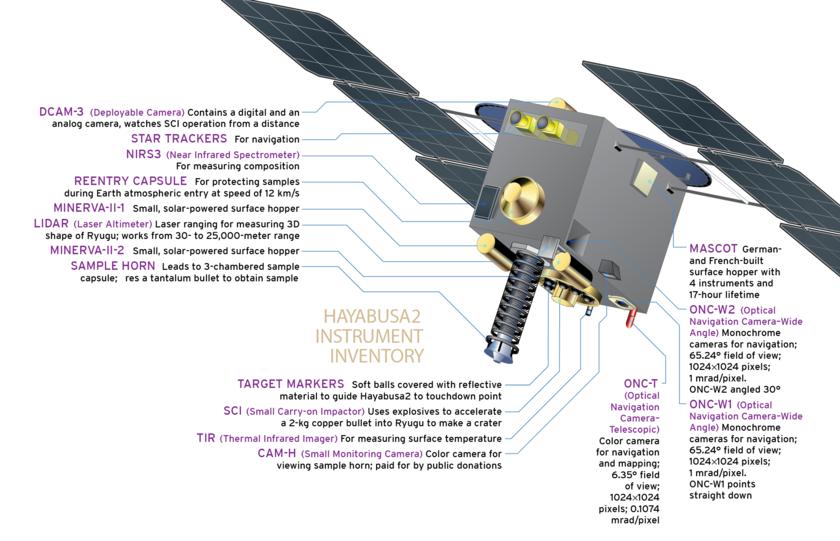Hayabusa2 Instrument Inventory