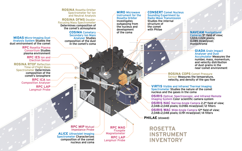 Rosetta Instrument Inventory