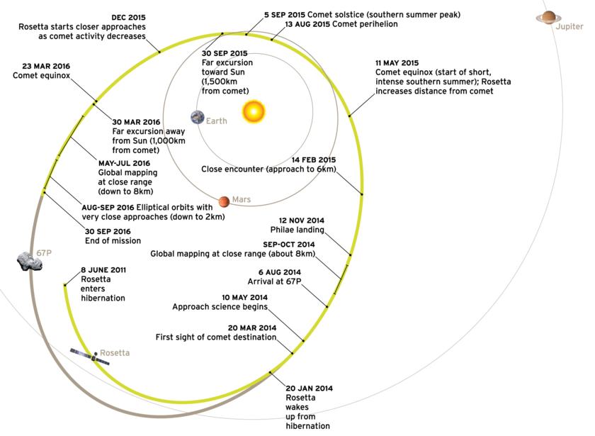 Rosetta's Trajectory