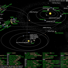 What's Up in the Solar System diagram by Olaf Frohn (updated for June 2019)