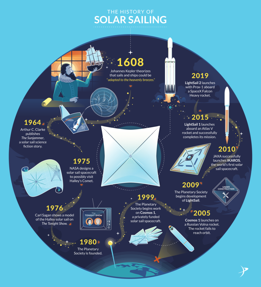 The History of Solar Sailing