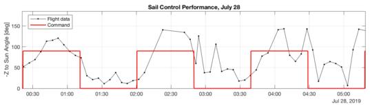 LightSail 2 Sail Control Performance, July 28