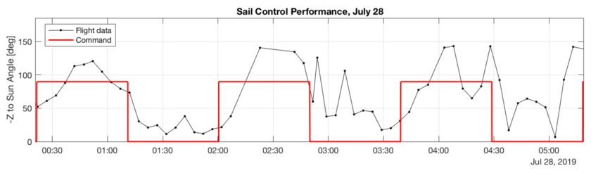 LightSail 2 Sail Control Performance, July 28