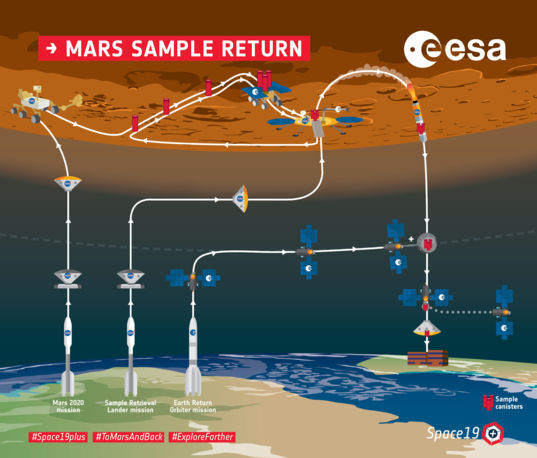 Mars Sample Return overview infographic (ESA)