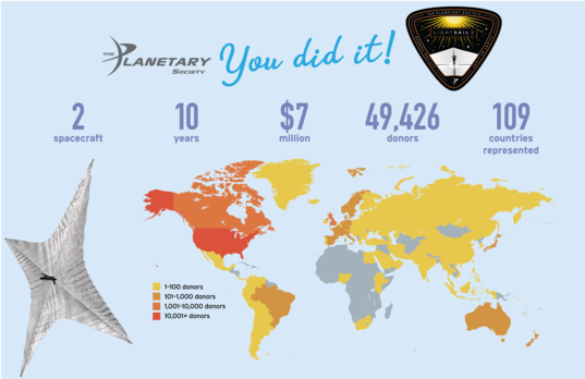 International Crowdfunding Support for LightSail