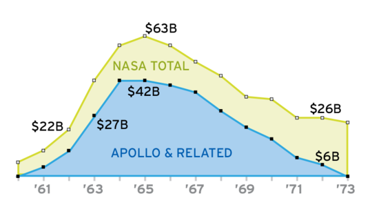 How Much Did Apollo Cost?