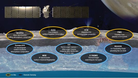 Europa Clipper Science Instruments