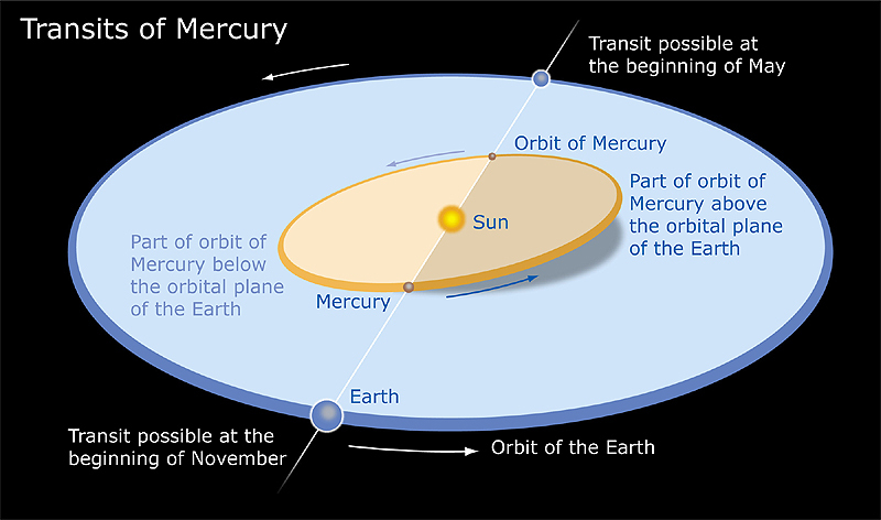 Mercury and Earth Alignments