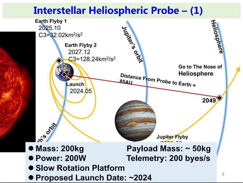 Interstellar Heliosphere Probe 1 Concept