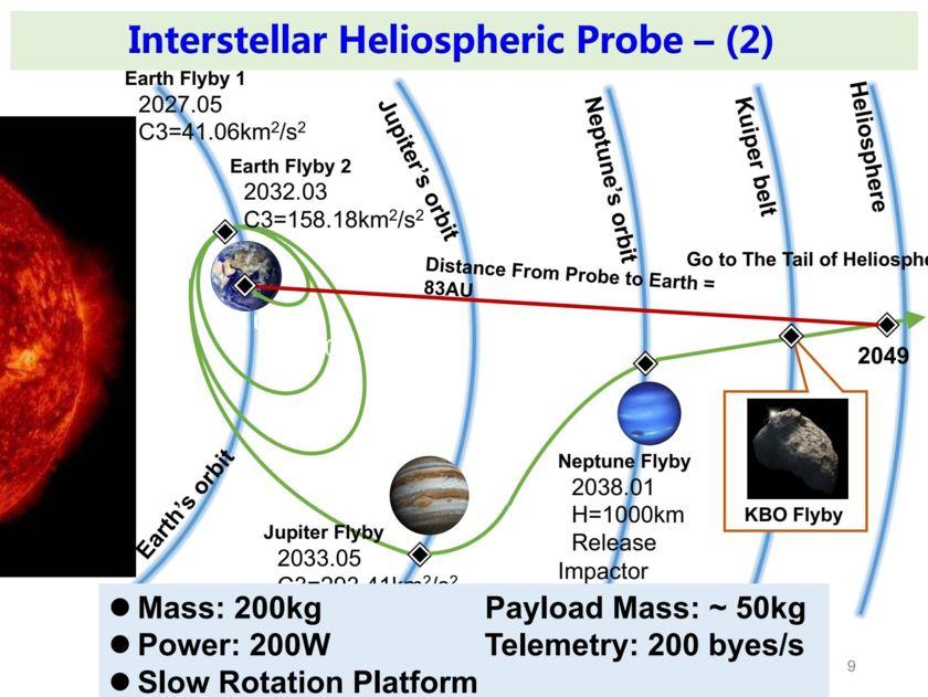 Interstellar Heliosphere Probe 2 Concept