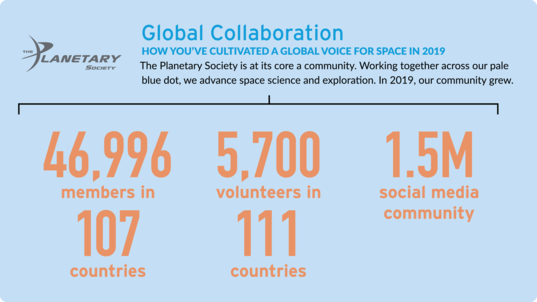 Global Collaboration in 2019