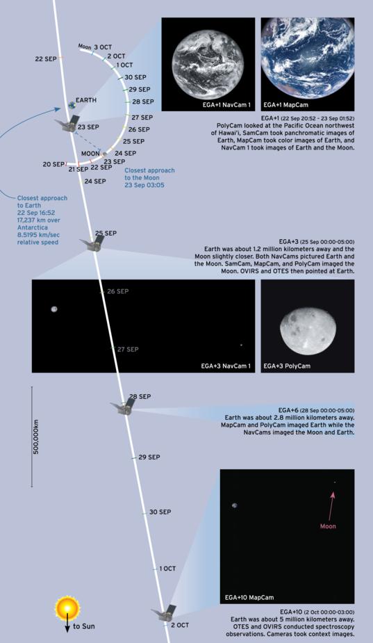 OSIRIS-REx Earth flyby timeline