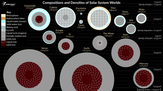 Compositions and Densities of Solar System Worlds