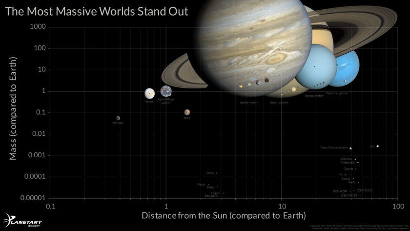 Graph of Planetary Mass Versus Distance From the Sun