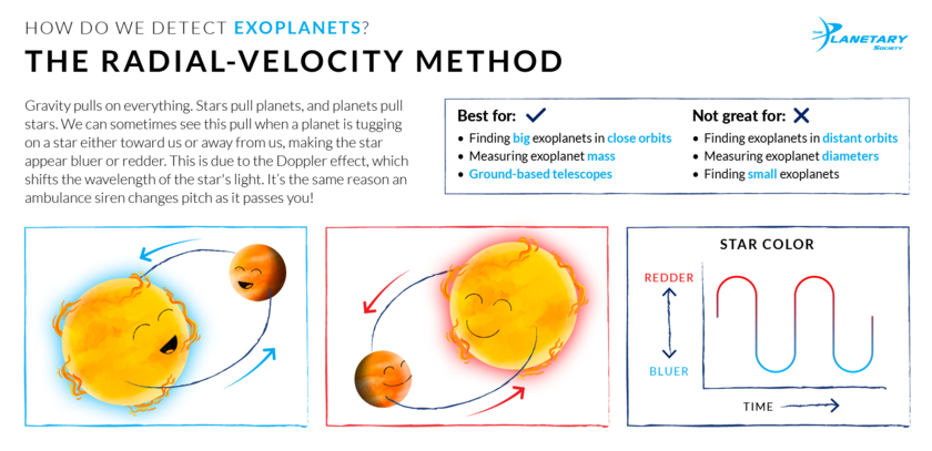 How We Detect Exoplanets: The Radial-Velocity Method