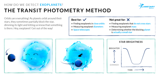 How We Detect Exoplanets: The Transit Photometry Method