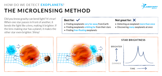 How We Detect Exoplanets: The Microlensing Method