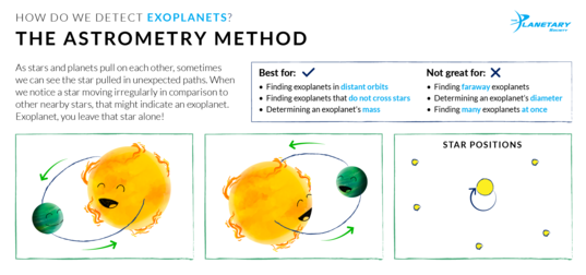 How We Detect Exoplanets: The Astrometry Method