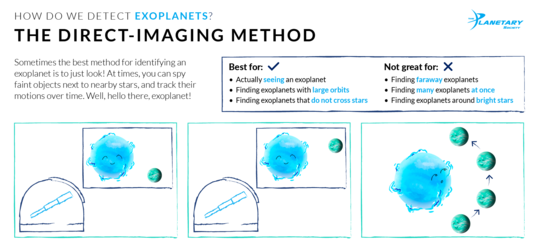 How We Detect Exoplanets: The Direct-Imaging Method