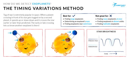 How We Detect Exoplanets: The Timing Variation Method