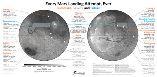 Every Mars Landing Attempt, Ever