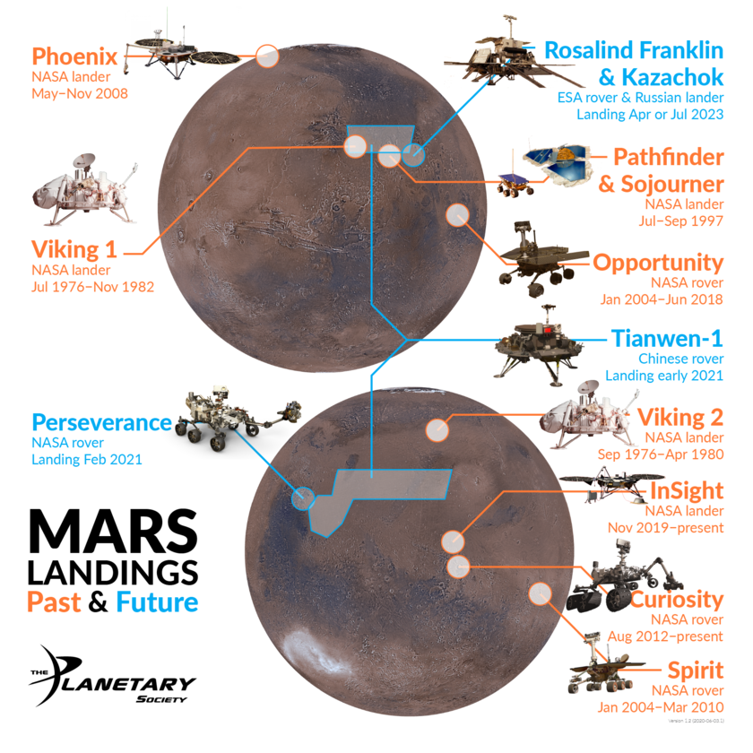 Mars Landings: Past and Future