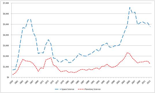 NASA Space Sciences Budget, 1959 - 2013