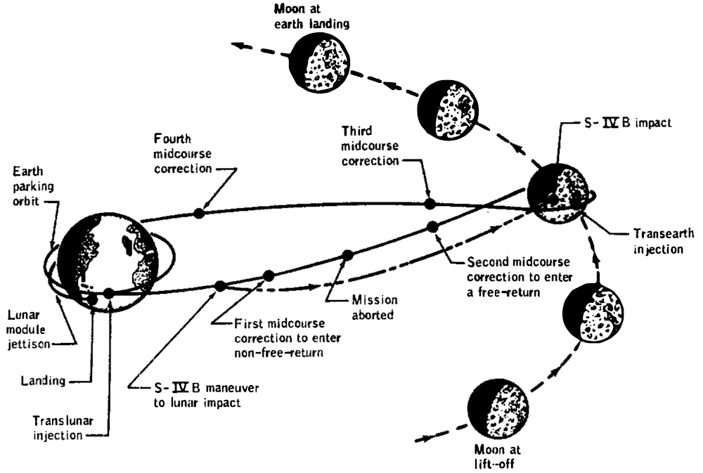 Apollo 13 Flight Path
