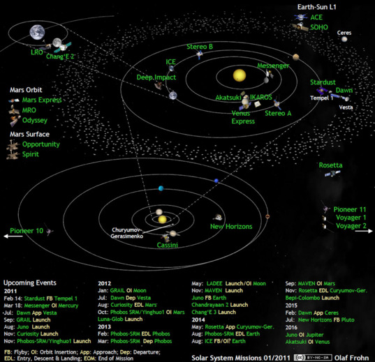 Solar system exploration missions in February 2011