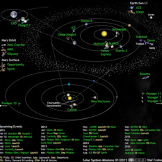 What's up in the solar system in February 2011