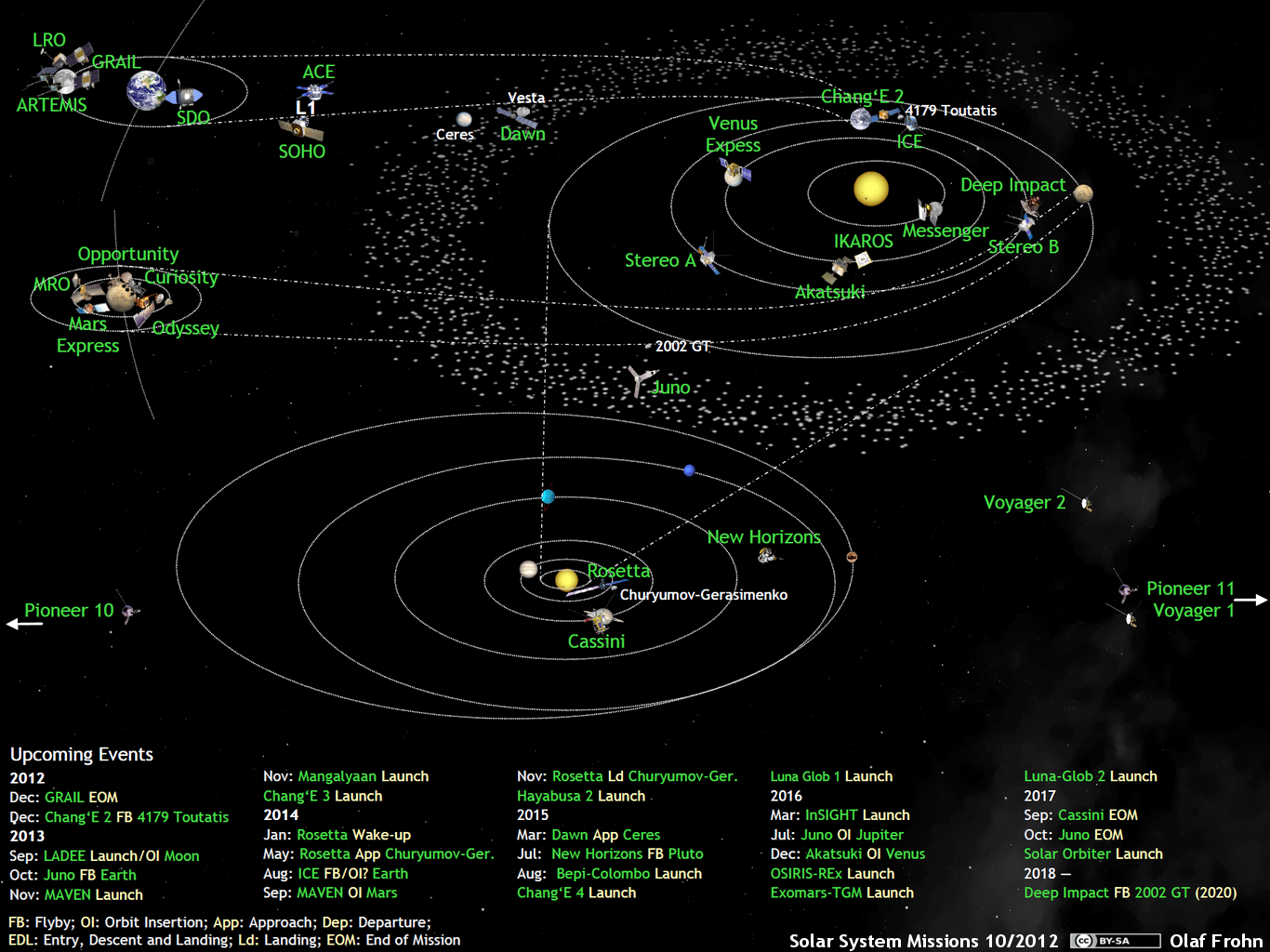 What\'s Up in the Solar System diagram by Olaf Frohn (updated for ...
