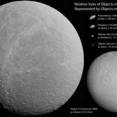 Relative sizes of objects in the Pluto system represented by objects from the Saturn system (annotated)