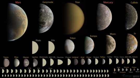 Every round object in the solar system under 10,000 kilometers in diameter, to scale (2014 version, update available)